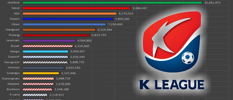 2017 K League Salaries and Payroll